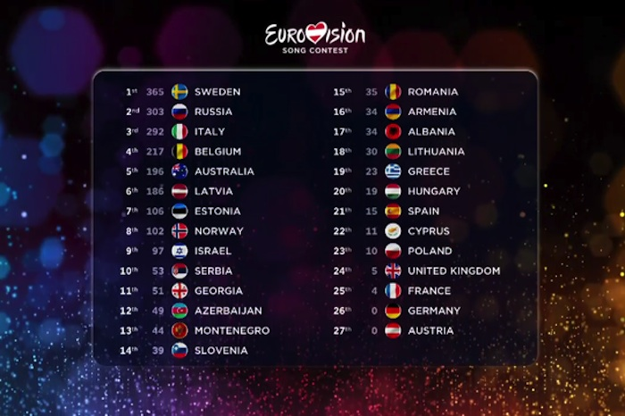 Eurovision_full_results_2015