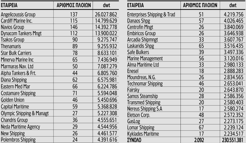 greek shipowners list