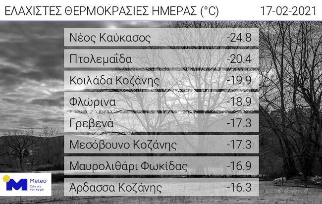 Πολύ χαμηλή θερμοκρασία στην Ελλάδα