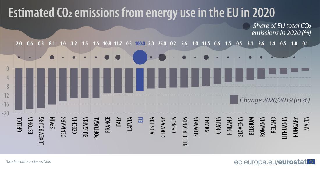 Greece carbon emissions