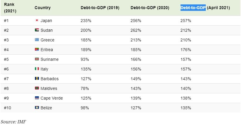 Το χρέος της Ελλάδας