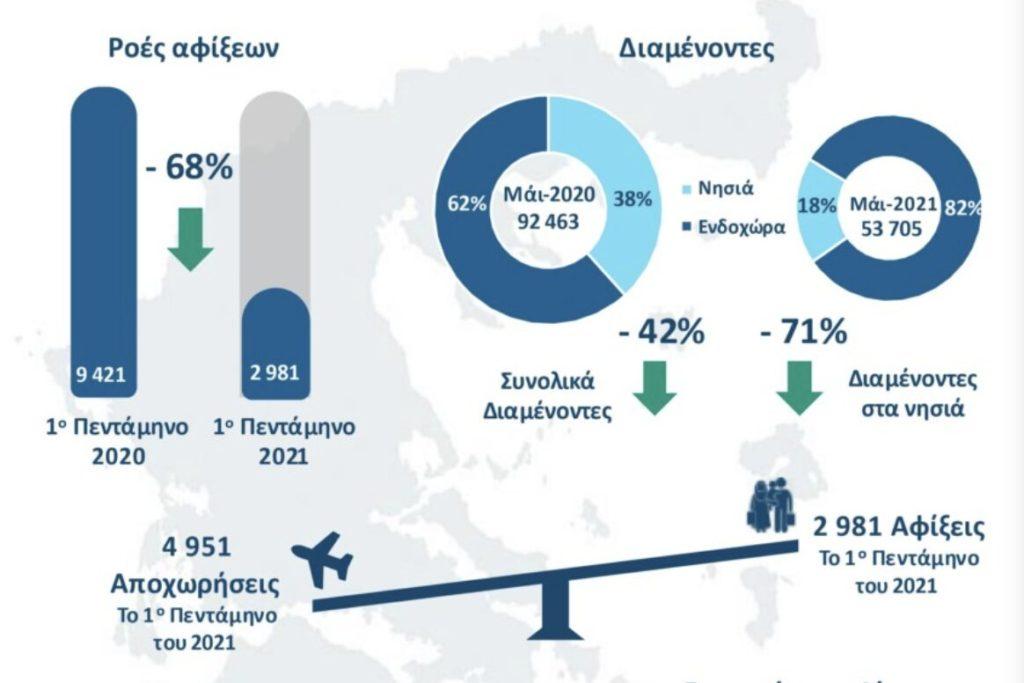 migrants leaving Greece