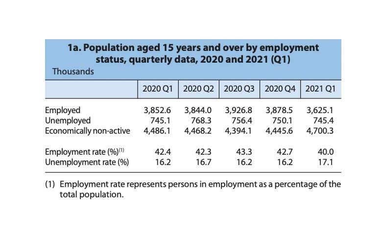 Ελλάδα ανεργία