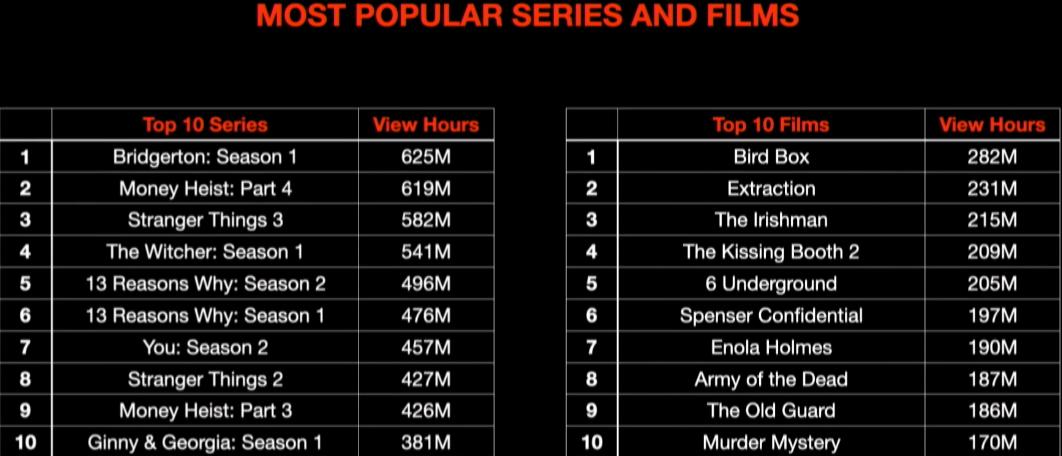 Netflix Top-10 Hours